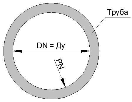 DN-условный диаметр